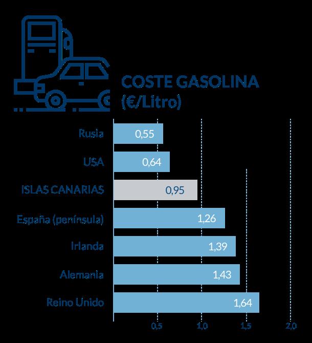 Gráfico de barras de comparativa de coste de gasolina