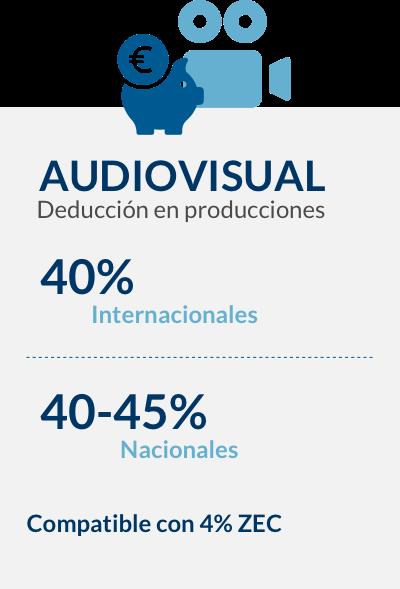 Gráfico de deducciones en AUDIOVISUAL