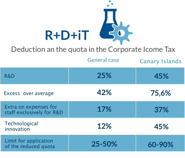 Table with information on incentives in R + D + it