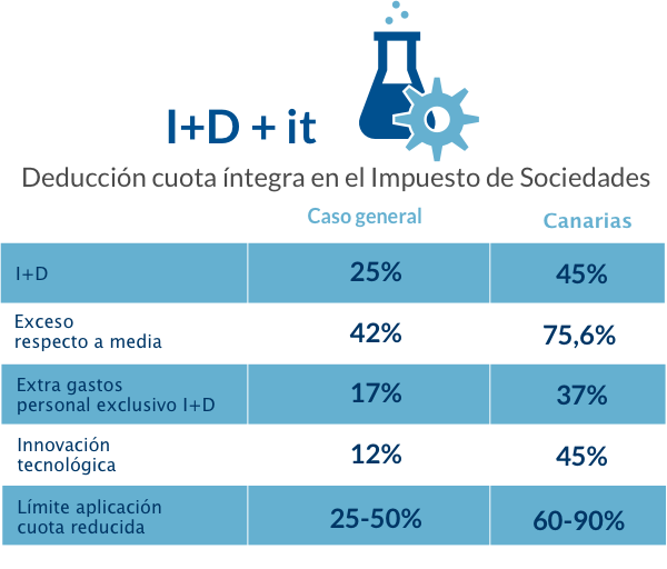 Tabla con información de incentivos en I+D+it