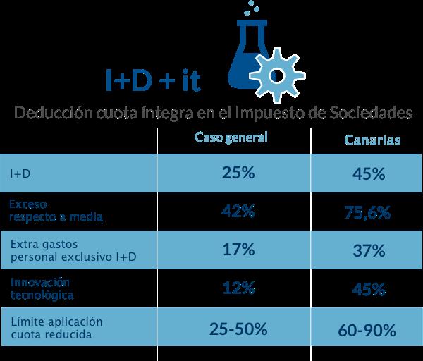 Tabla con información de incentivos en I+D+it
