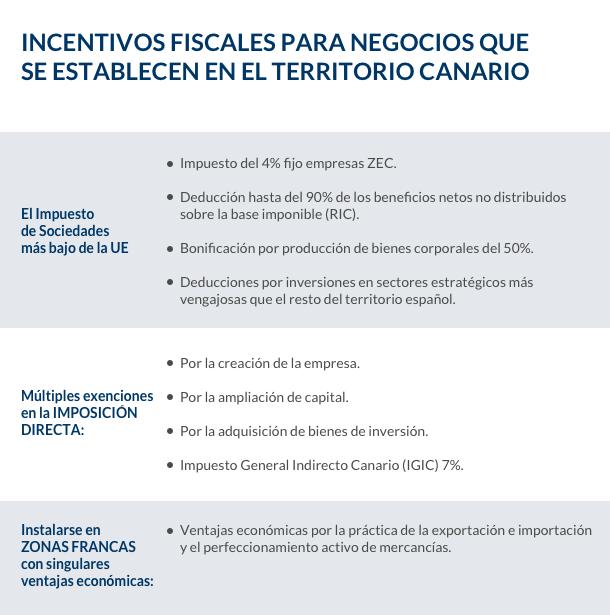 Tabla con información de incentivos del REF