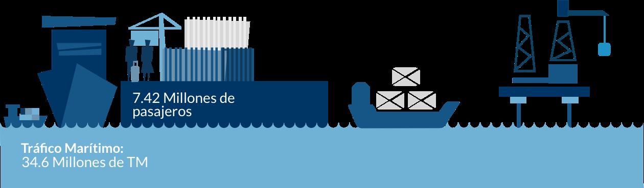 Datos de conectividad Marítima