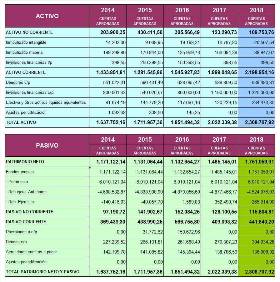 Tabla de Cuenta de Resultado Económico Patrimonial ACTIVO/PASIVO desde 2014 a 2017
