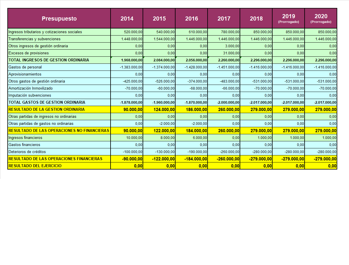 Tabla de presupuesto desde 2014 a 2020