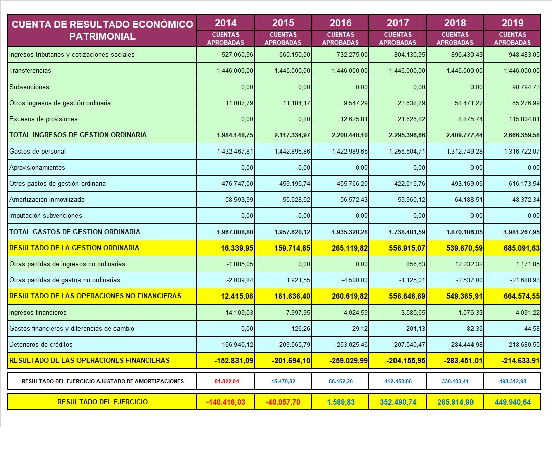 Tabla de Cuenta de Resultado Económico Patrimonial desde 2014 a 2019