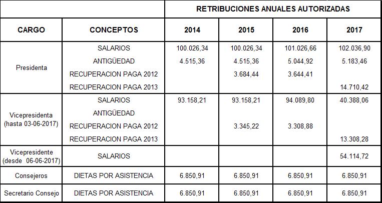 Retribuciones anuales autorizadas desde el año 2013 al 2016