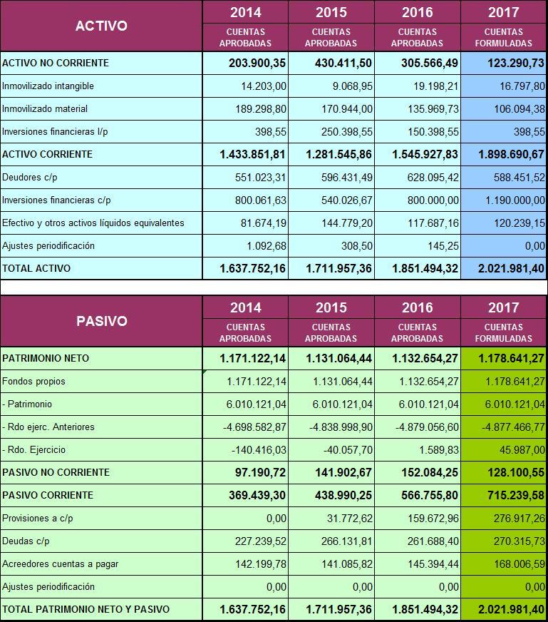 Tabla de cuenta de resultado económico patrimonial ACTIVO desde 2011 a 2015
