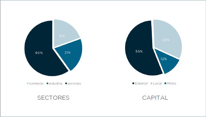 Sectores y capital acumulado en la Zona Especial Canaria