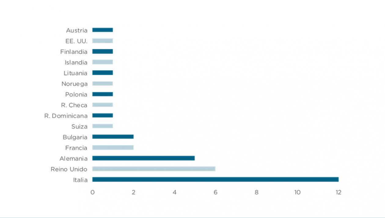 Países inversores en la ZEC durante 2018