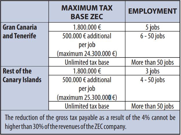Table of Corporate Tax ZEC