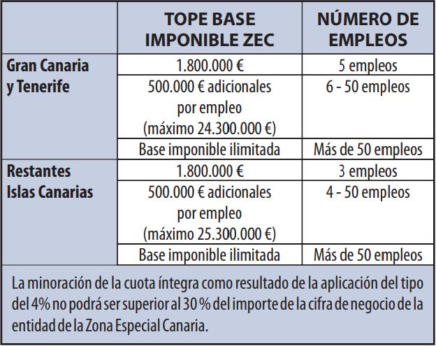 Tabla de Impuesto sobre Sociedades ZEC