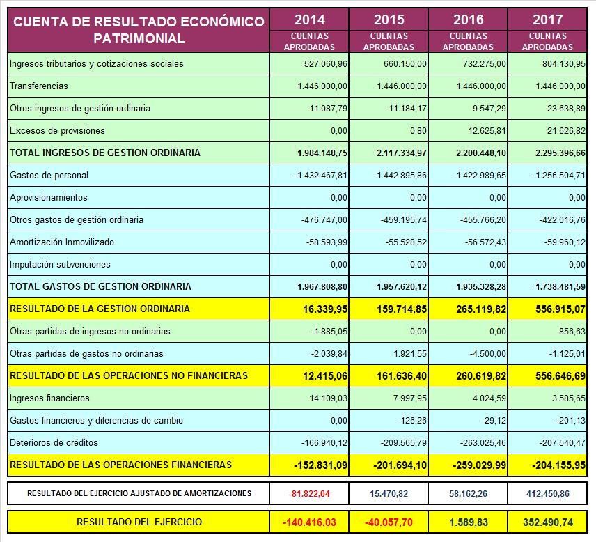 Tabla de Cuenta de Resultado Económico Patrimonial desde 2014 a 2017