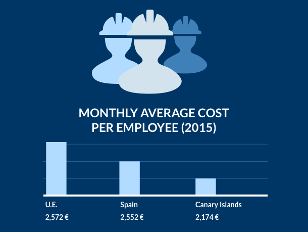 Bar chart indicating the average monthly labor cost