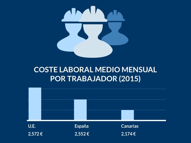 Gráfico de barras indicando el coste laboral medio mensual
