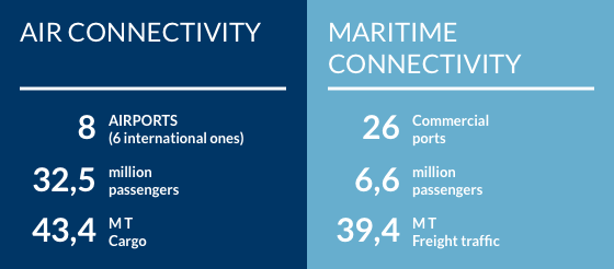 Air and Maritime connectivity data