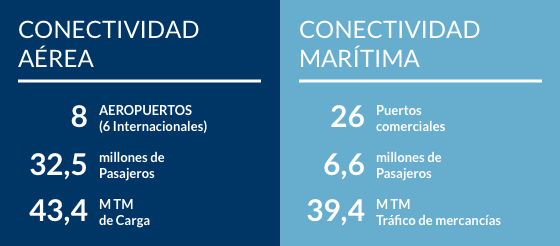 Datos de conectividad Aérea y Marítima