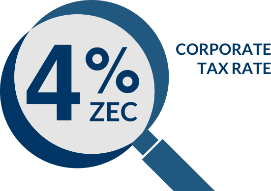 Image with a magnifying glass indicating 4% of Corporation Tax