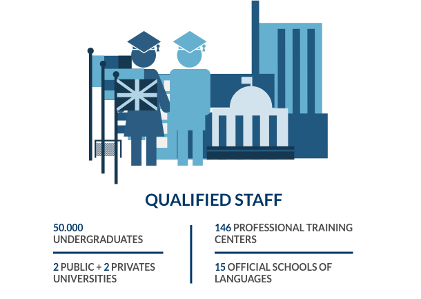Qualified personnel data