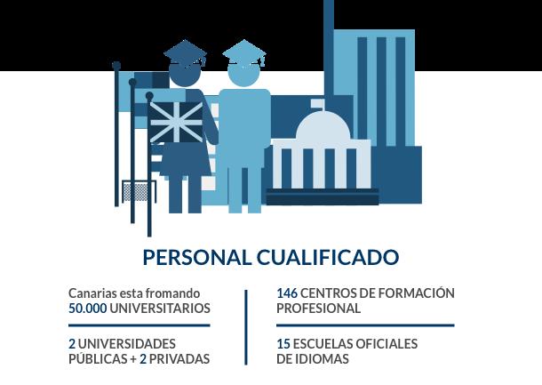 Datos de personal cualificado