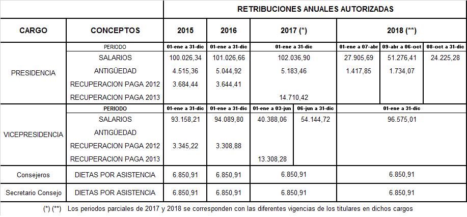 Retribuciones anuales autorizadas desde 2015 a 2018