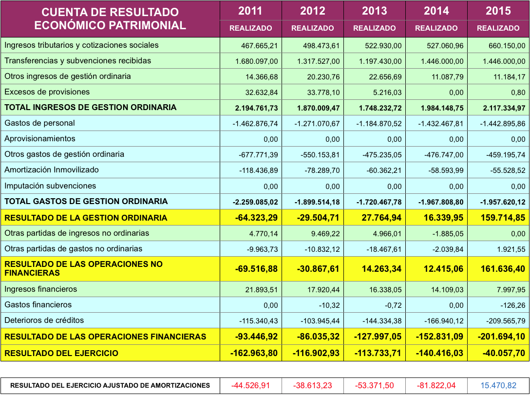 Tabla de cuenta de resultado económico patrimonial desde 2011 a 2015
