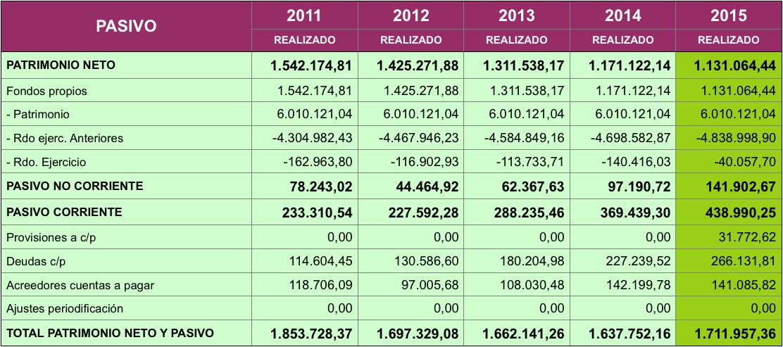 Tabla de cuenta de resultado económico patrimonial PASIVO desde 2011 a 2015