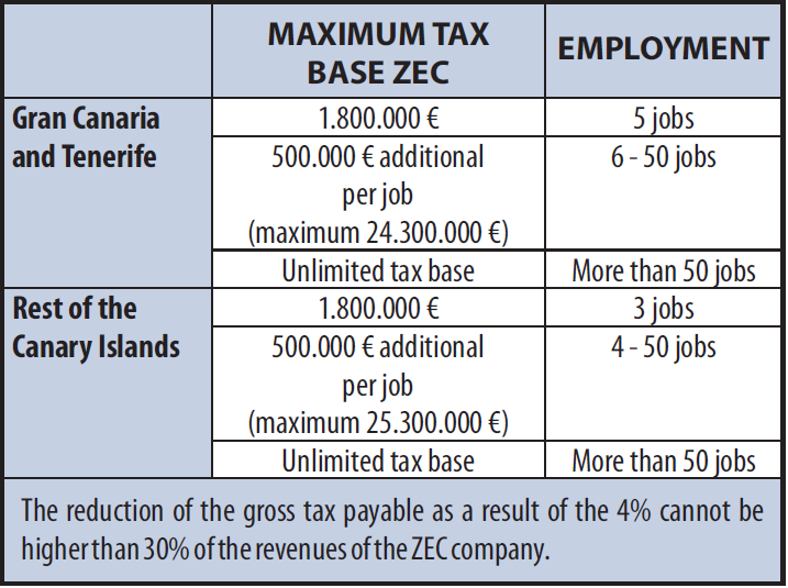 Table of Corporate Tax ZEC
