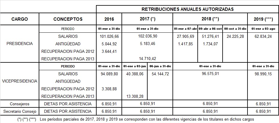 Retribuciones anuales autorizadas desde el año 2015 a 2018